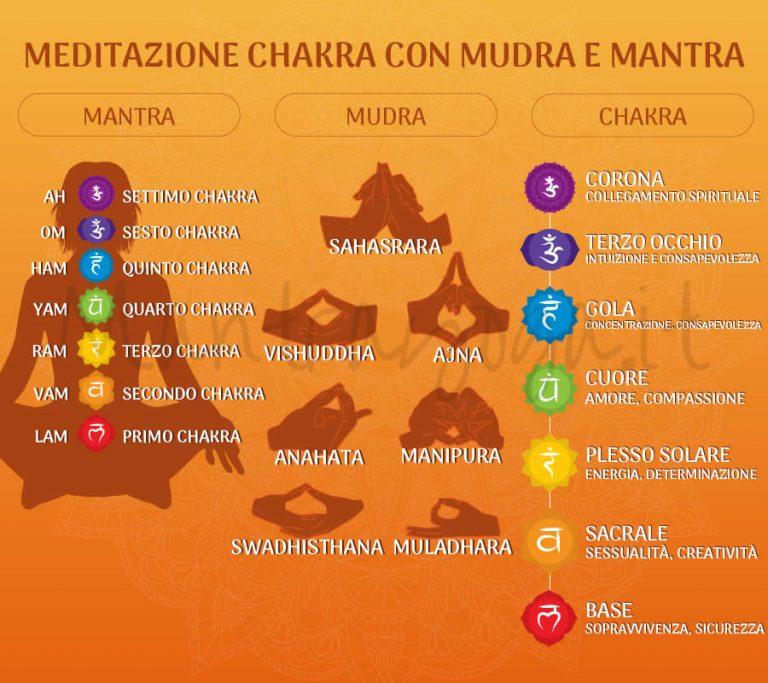 Bija Mantra, cosa sono?